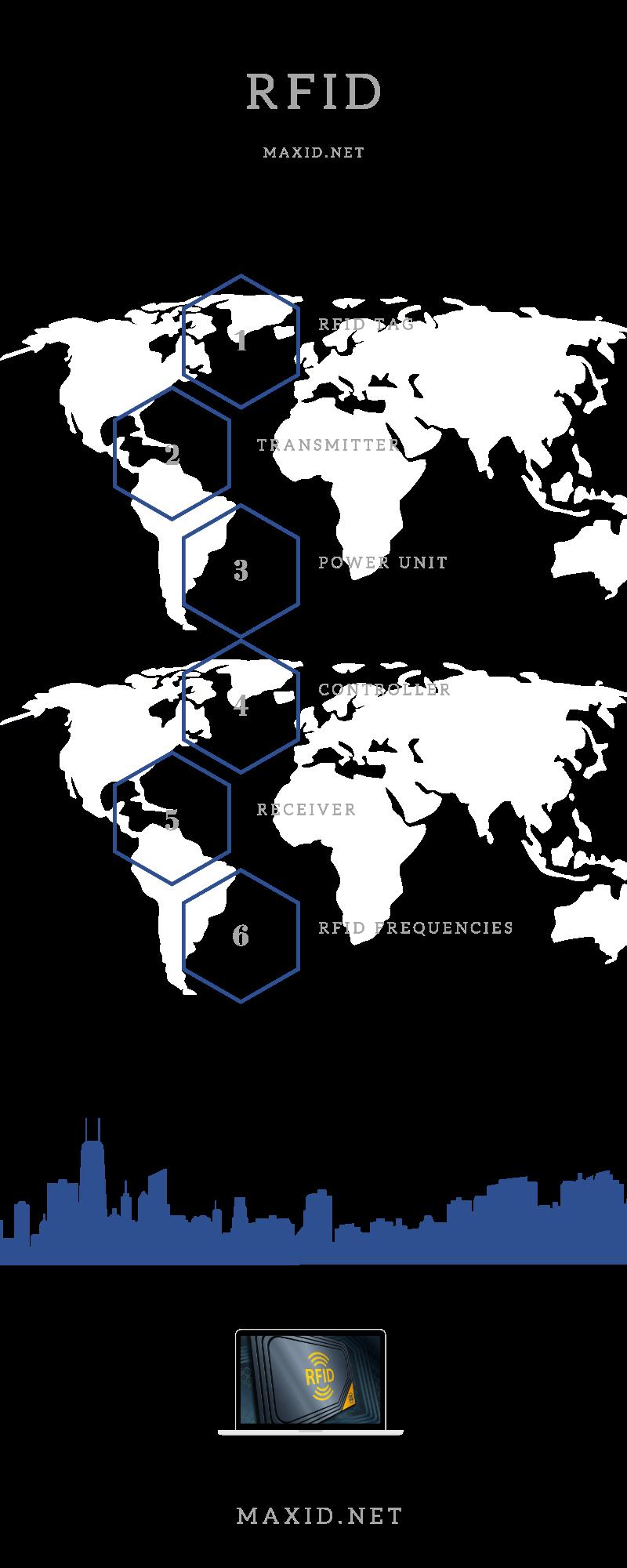 RFID-Infographic